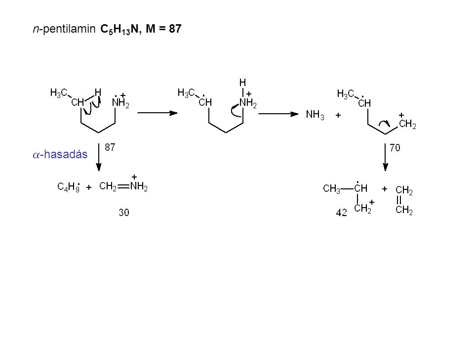 n-pentilamin C5H13N, M = 87 a-hasadás