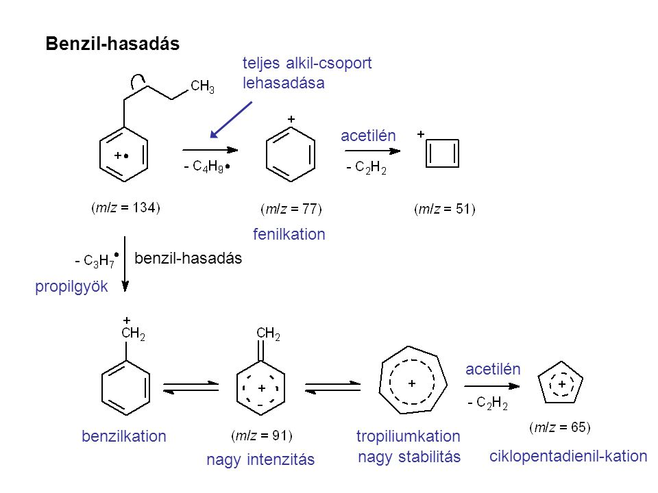 Benzil-hasadás teljes alkil-csoport lehasadása acetilén fenilkation