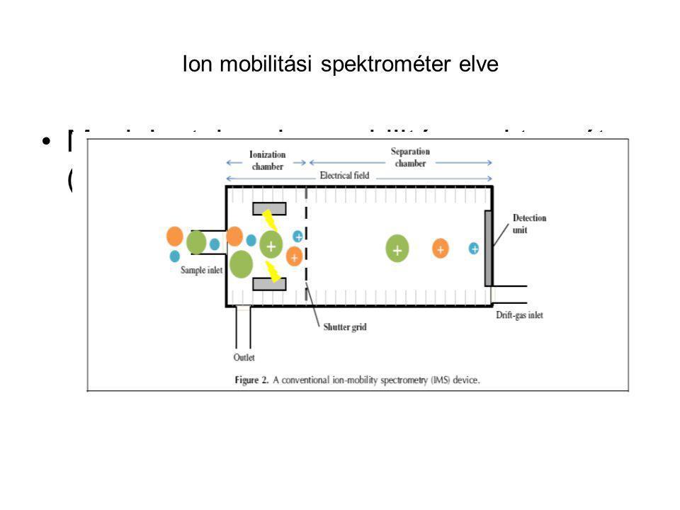 Ion mobilitási spektrométer elve