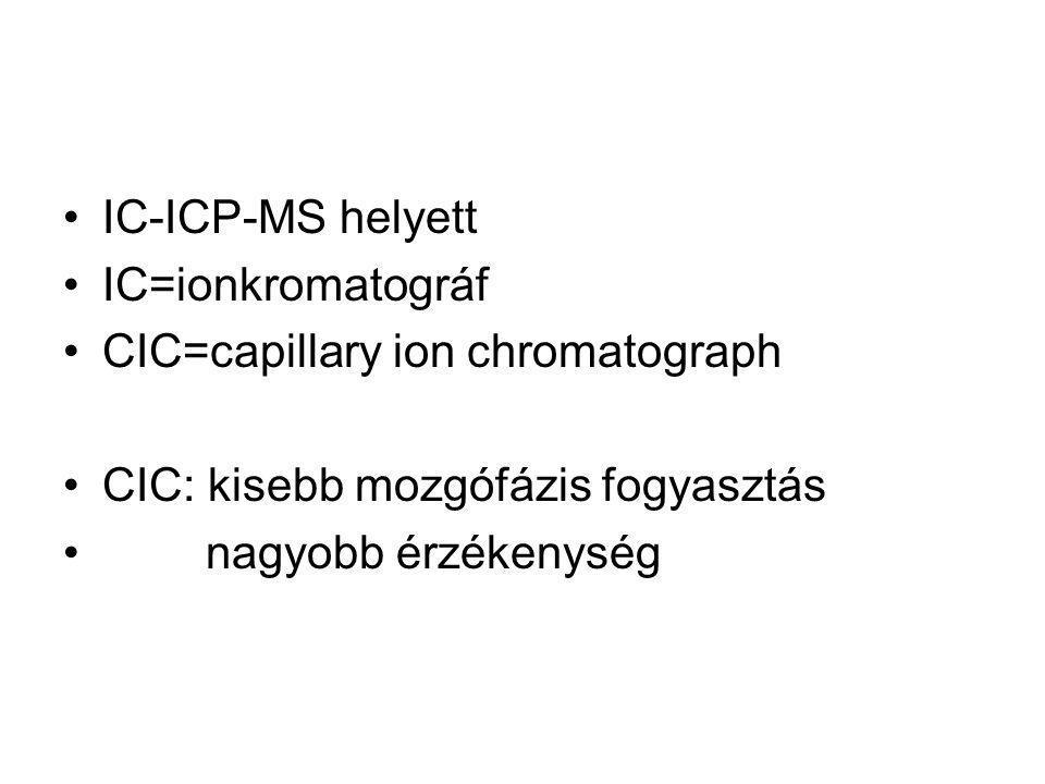 IC-ICP-MS helyett IC=ionkromatográf. CIC=capillary ion chromatograph. CIC: kisebb mozgófázis fogyasztás.