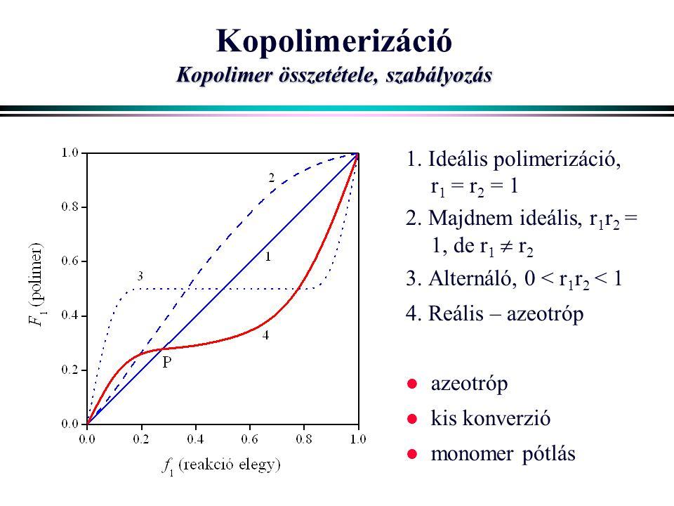 Kopolimerizáció Kopolimer összetétele, szabályozás