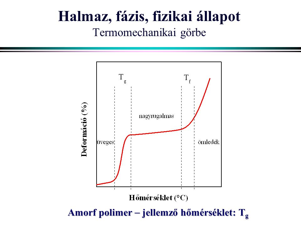 Halmaz, fázis, fizikai állapot Termomechanikai görbe