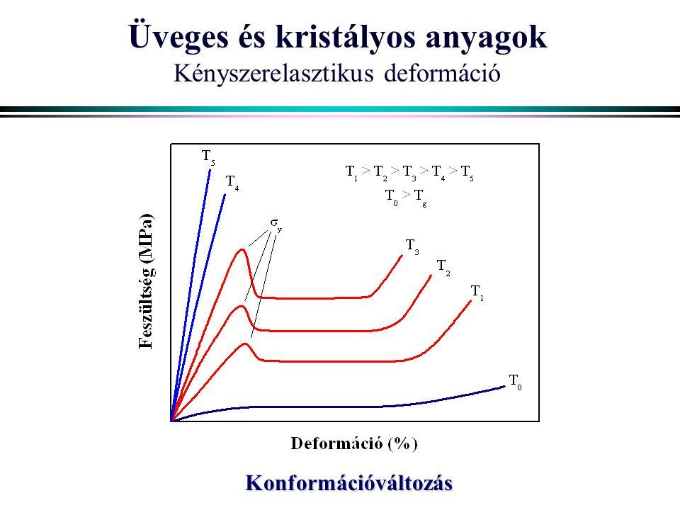 Üveges és kristályos anyagok Kényszerelasztikus deformáció