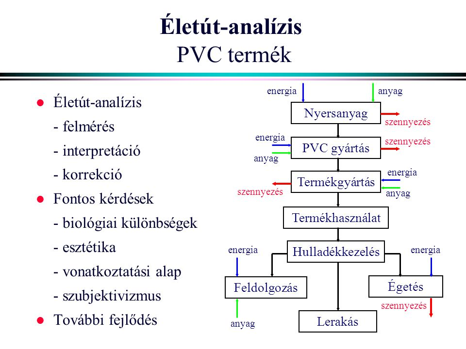 Életút-analízis PVC termék