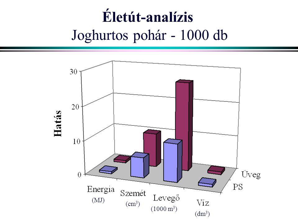 Életút-analízis Joghurtos pohár - 1000 db