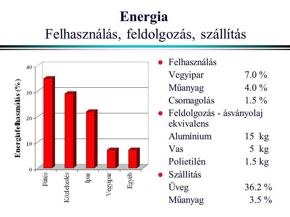 Energia Felhasználás, feldolgozás, szállítás