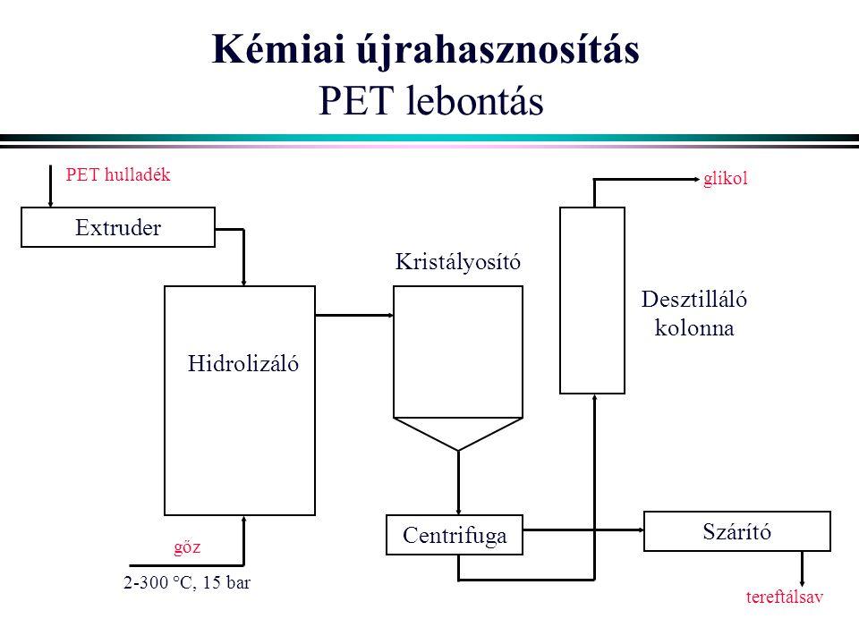 Kémiai újrahasznosítás PET lebontás