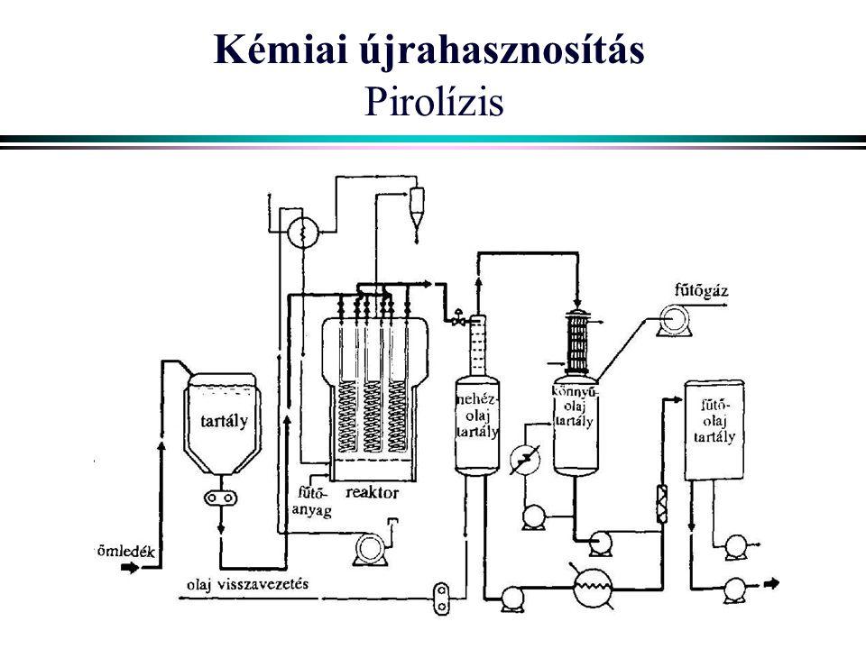 Kémiai újrahasznosítás Pirolízis