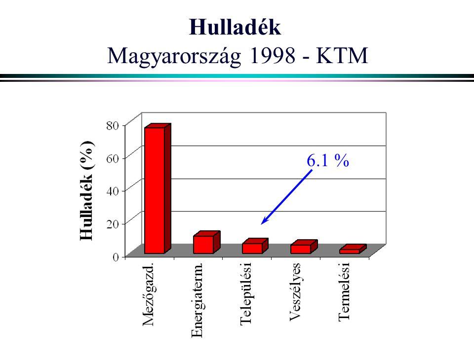 Hulladék Magyarország 1998 - KTM