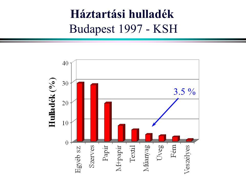 Háztartási hulladék Budapest 1997 - KSH