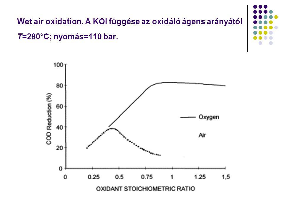 Wet air oxidation. A KOI függése az oxidáló ágens arányától T=280°C; nyomás=110 bar.