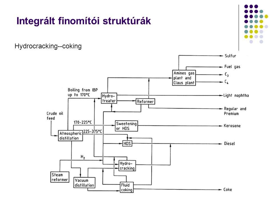 Integrált finomítói struktúrák