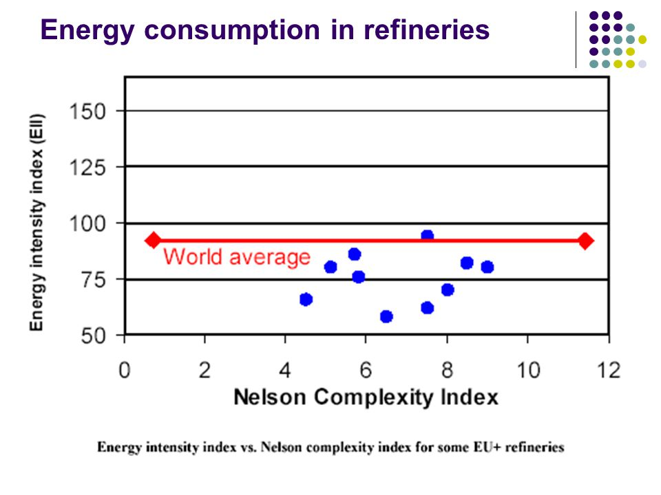 Energy consumption in refineries