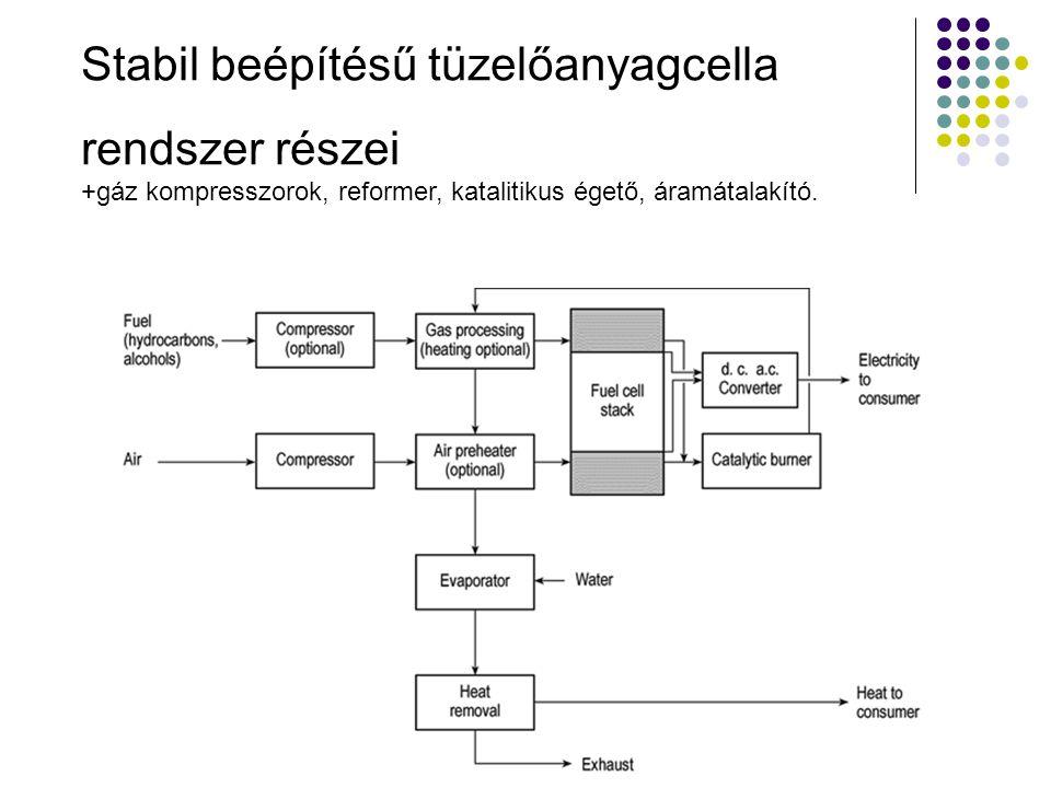 Stabil beépítésű tüzelőanyagcella