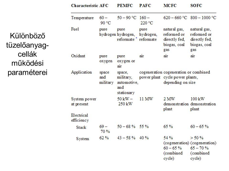 Különböző tüzelőanyag-cellák működési paraméterei