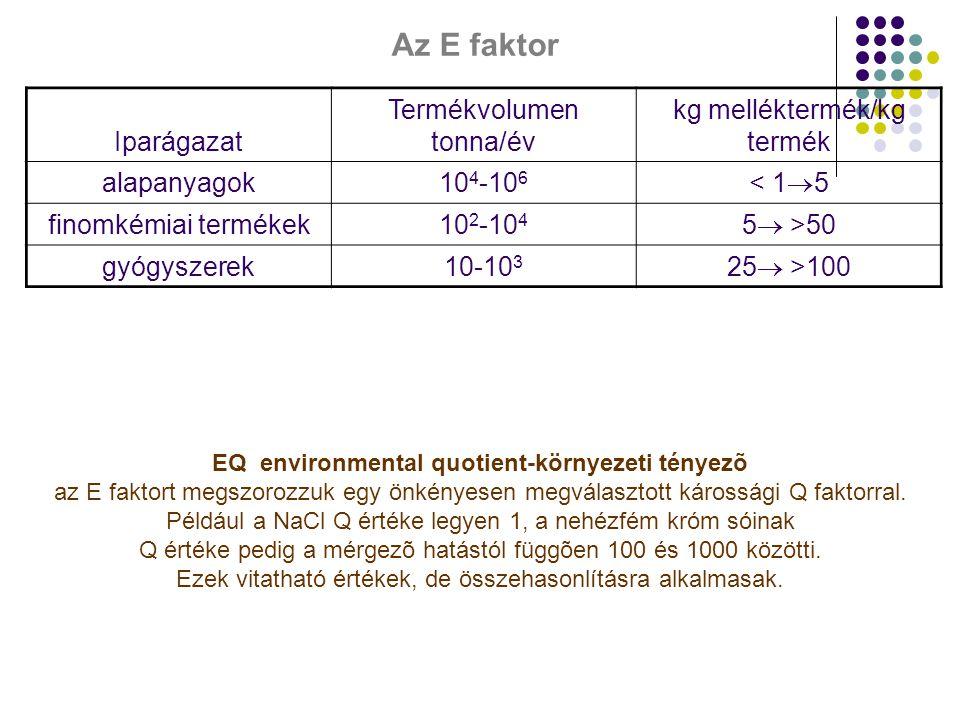 Az E faktor Iparágazat Termékvolumen tonna/év