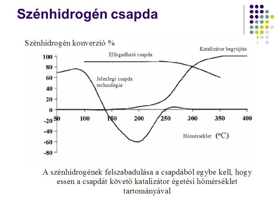 Szénhidrogén csapda