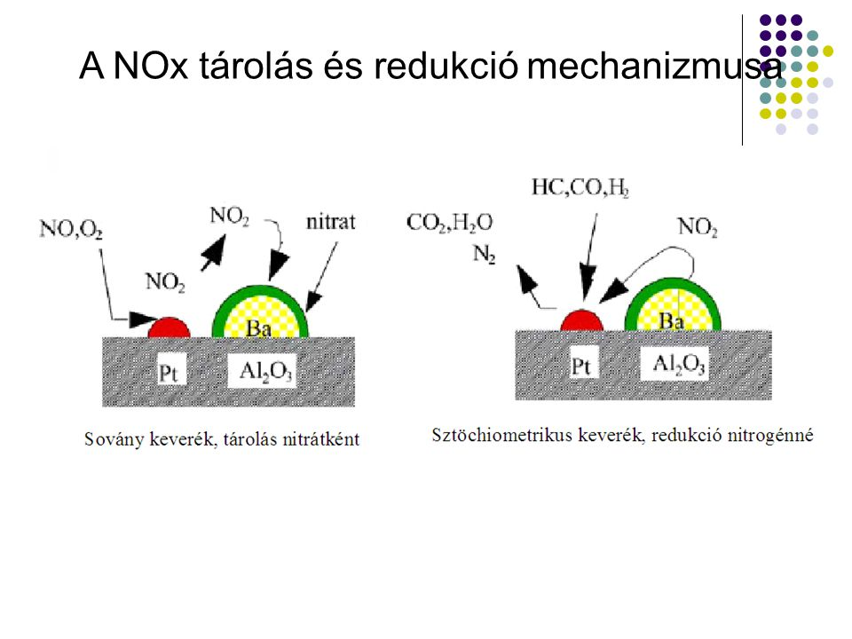 A NOx tárolás és redukció mechanizmusa