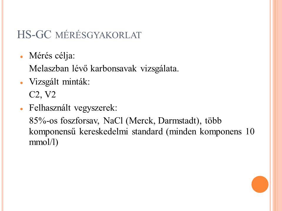 HS-GC mérésgyakorlat Mérés célja: