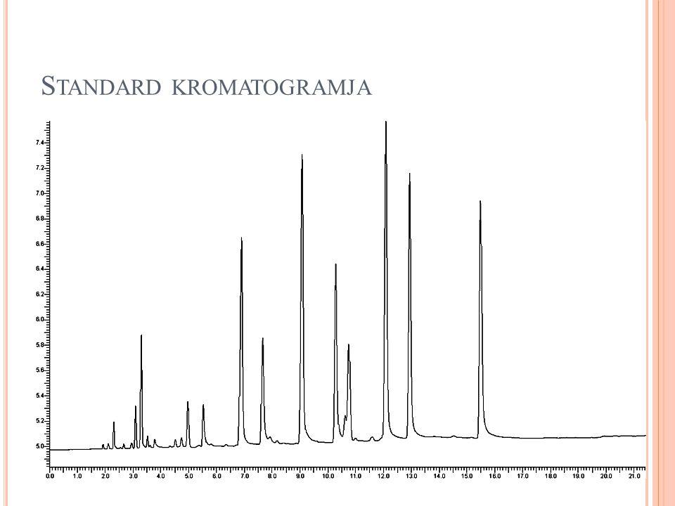 Standard kromatogramja