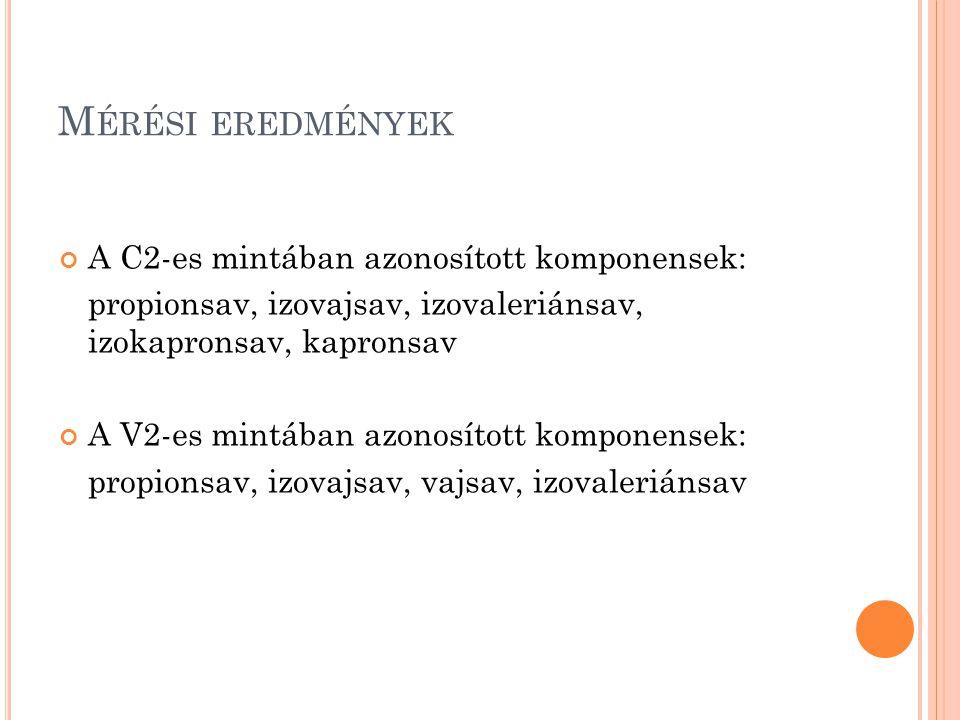 Mérési eredmények A C2-es mintában azonosított komponensek: