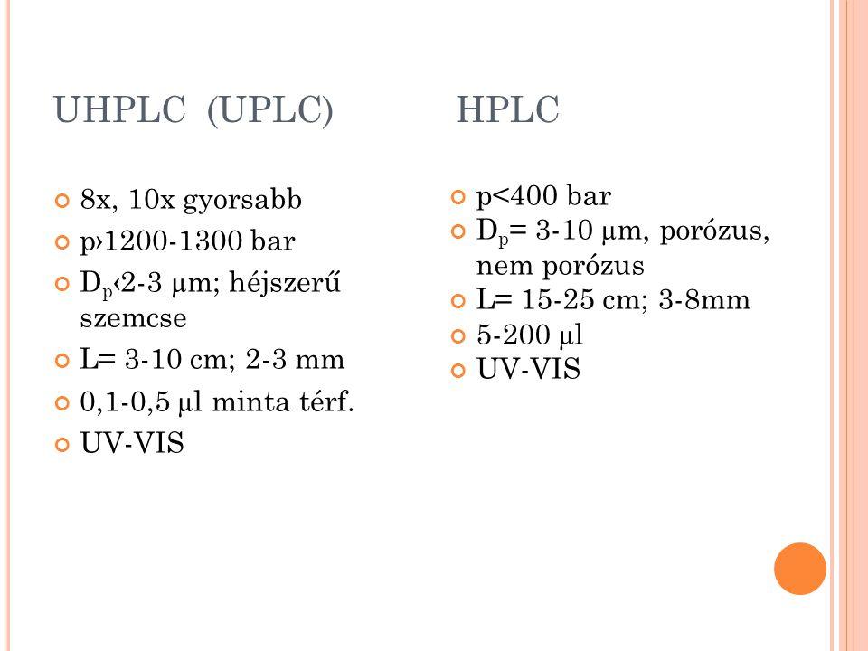 UHPLC (UPLC) HPLC p<400 bar Dp= 3-10 µm, porózus, nem porózus