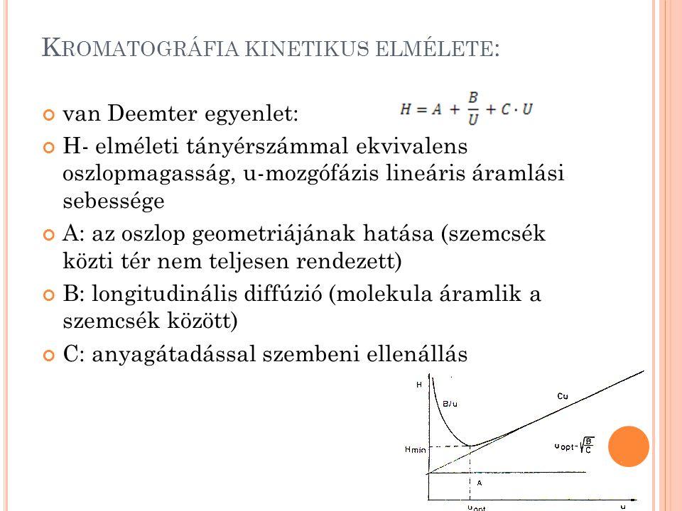 Kromatográfia kinetikus elmélete: