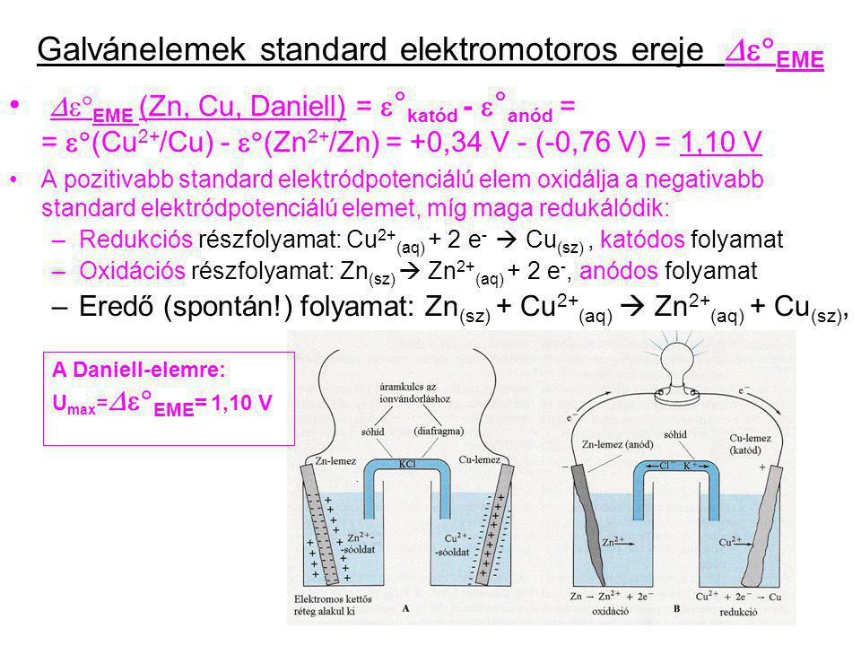 Galvánelemek standard elektromotoros ereje De°EME