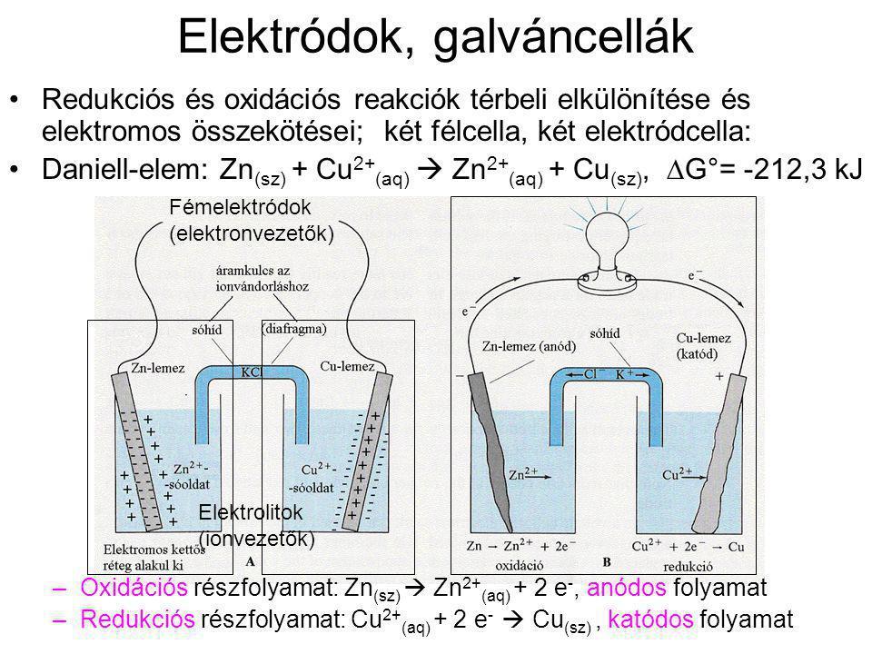 Elektródok, galváncellák