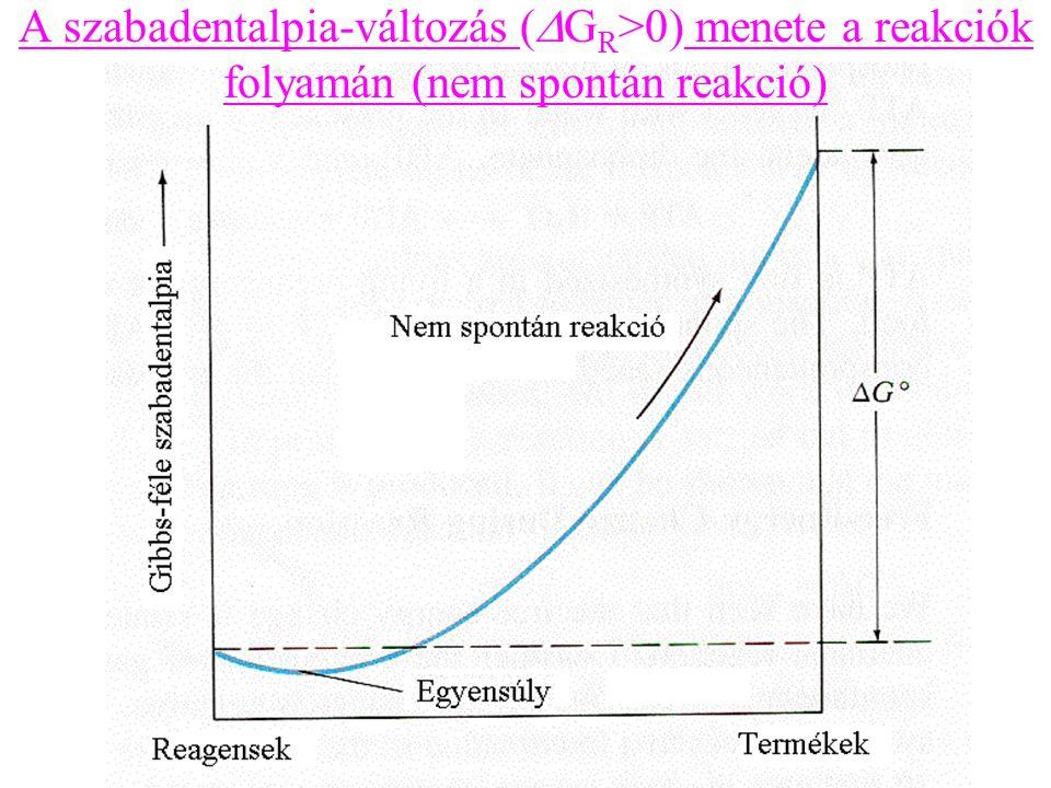 A szabadentalpia-változás (DGR>0) menete a reakciók folyamán (nem spontán reakció)