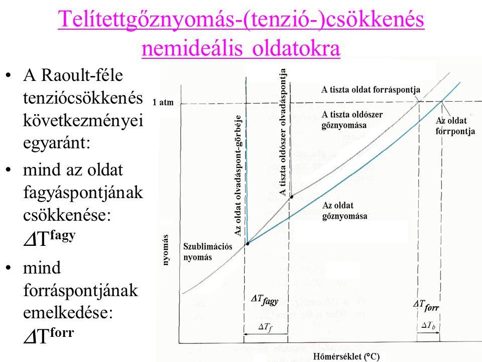 Telítettgőznyomás-(tenzió-)csökkenés nemideális oldatokra