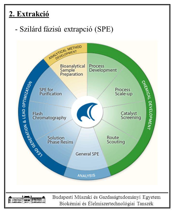 Szilárd fázisú extrapció (SPE)