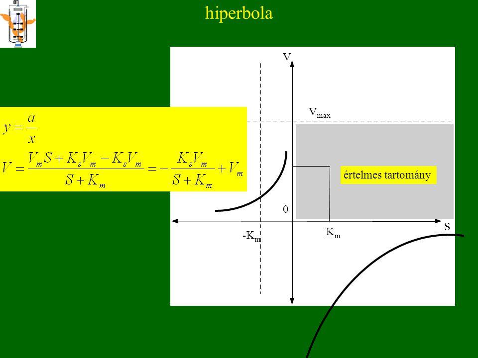 hiperbola V V max értelmes tartomány S K m -K m