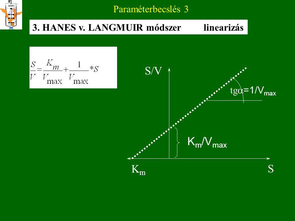 S/V Km/Vmax Km S Paraméterbecslés 3