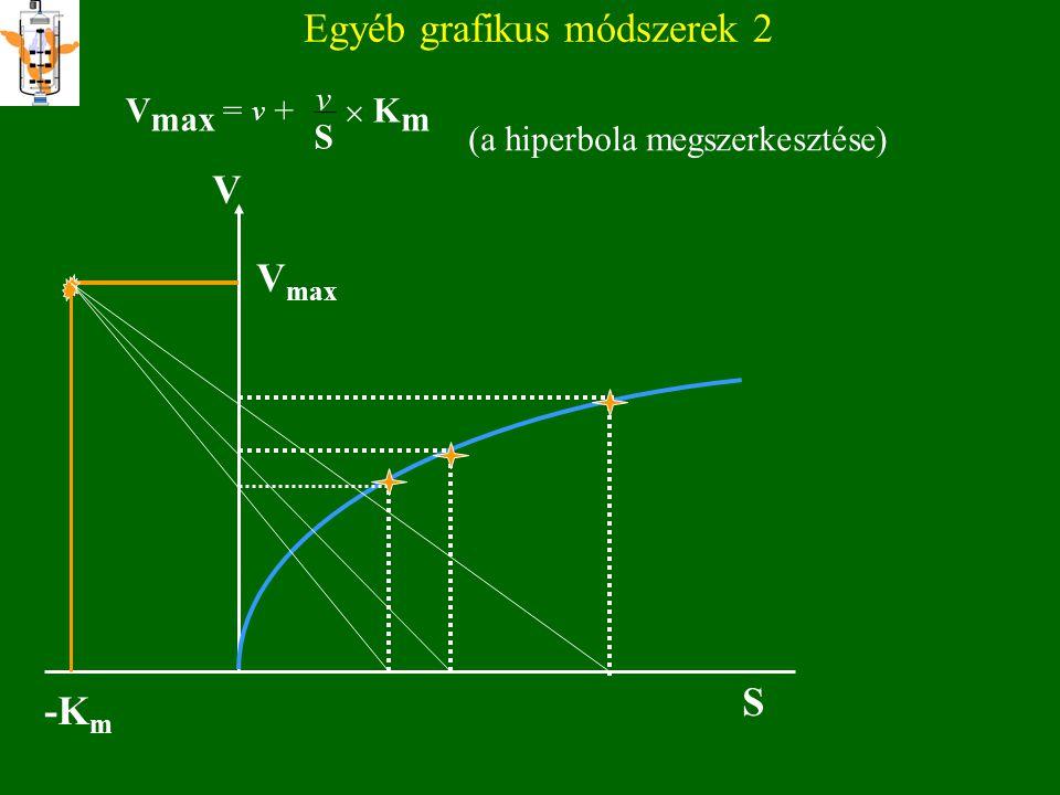 Egyéb grafikus módszerek 2