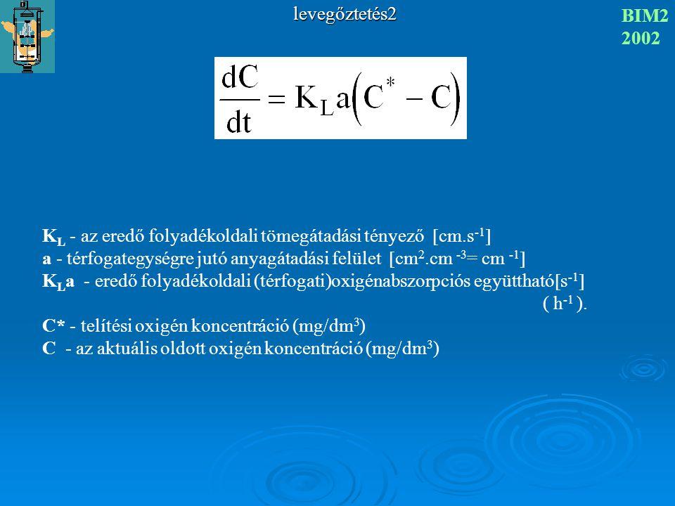 levegőztetés2 BIM2. 2002. KL - az eredő folyadékoldali tömegátadási tényező cm.s-1