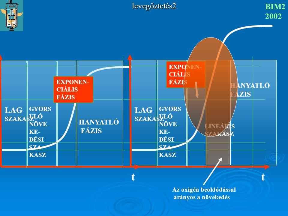 t t levegőztetés2 BIM2 2002 LAG LAG HANYATLÓ HANYATLÓ SZAKASZ GYORSULÓ