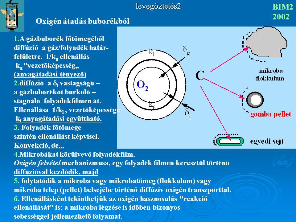 Oxigén átadás buborékból