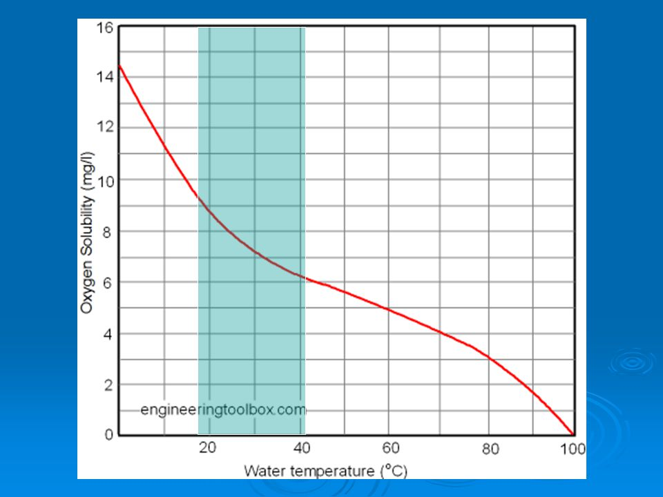 Dissolved Oxygen in Fresh Water