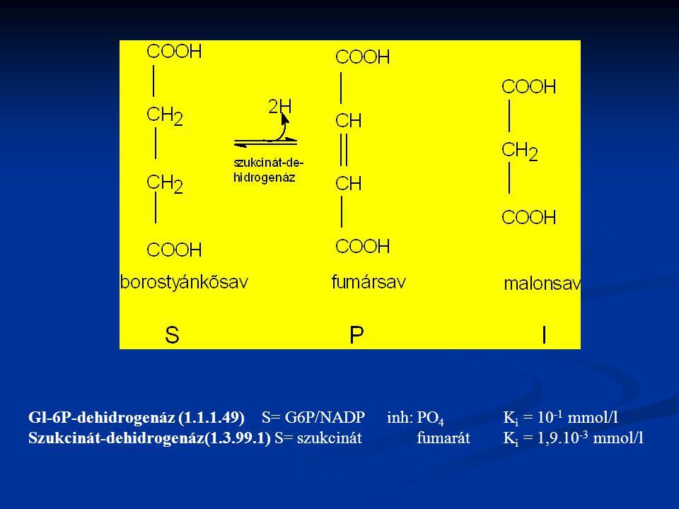 Gl-6P-dehidrogenáz (1.1.1.49) S= G6P/NADP inh: PO4 Ki = 10-1 mmol/l