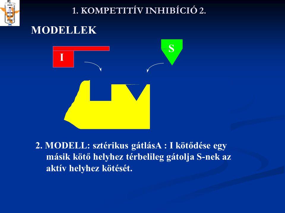 MODELLEK S I 1. KOMPETITÍV INHIBÍCIÓ 2.