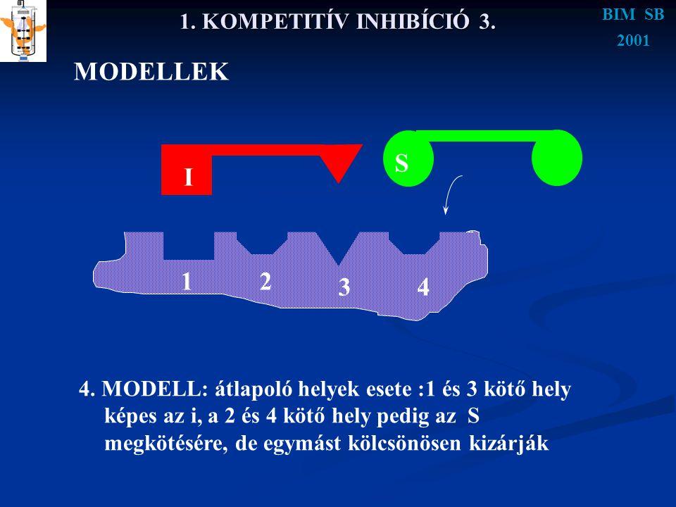 MODELLEK S I 1 2 3 4 1. KOMPETITÍV INHIBÍCIÓ 3.