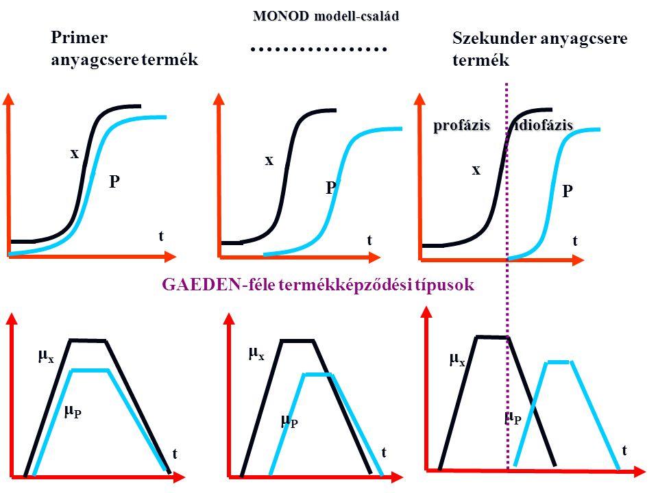 GAEDEN-féle termékképződési típusok