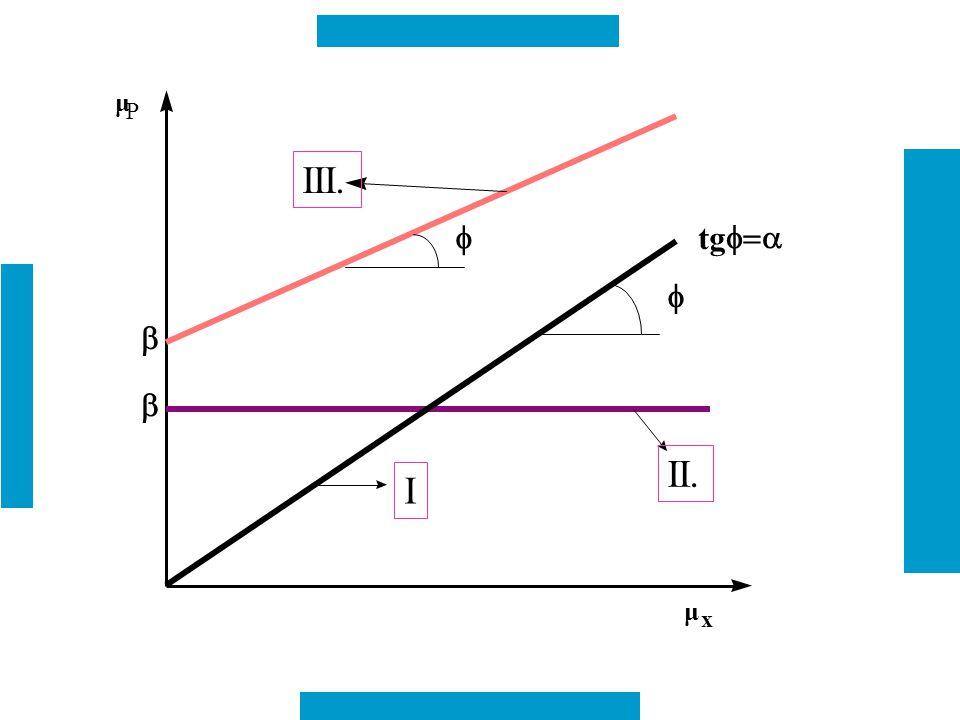 μ P x b tg f=a f III. II. I