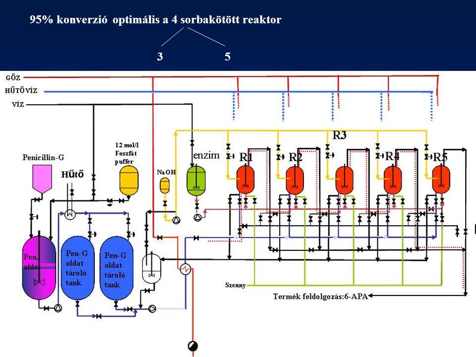 95% konverzió optimális a 4 sorbakötött reaktor