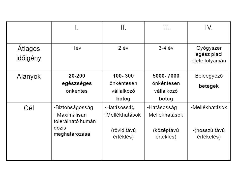 I. II. III. IV. Átlagos időigény Alanyok Cél 1év 2 év 3-4 év
