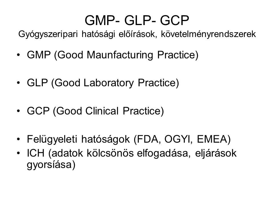 GMP- GLP- GCP Gyógyszeripari hatósági előírások, követelményrendszerek