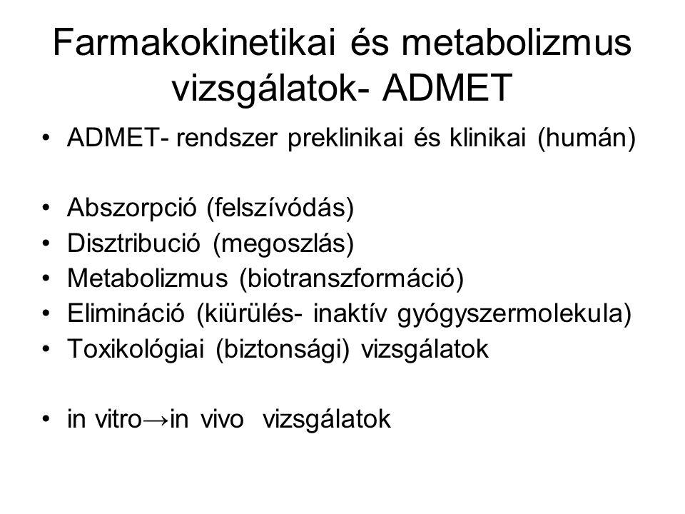 Farmakokinetikai és metabolizmus vizsgálatok- ADMET