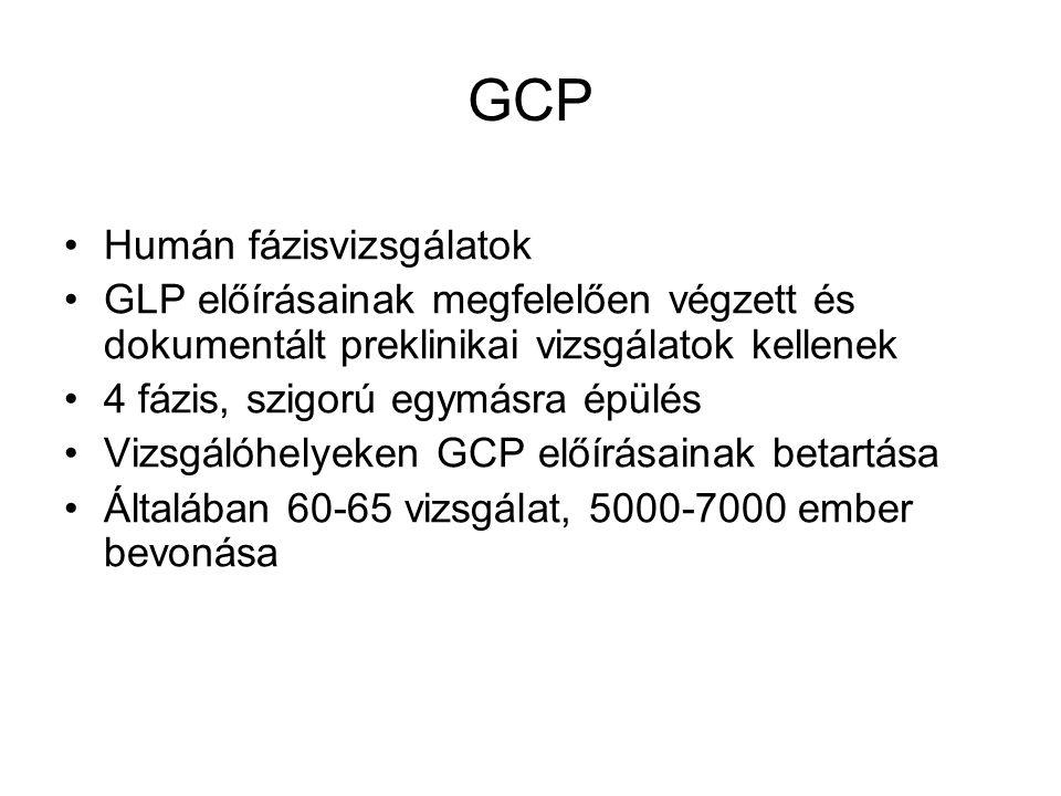 GCP Humán fázisvizsgálatok