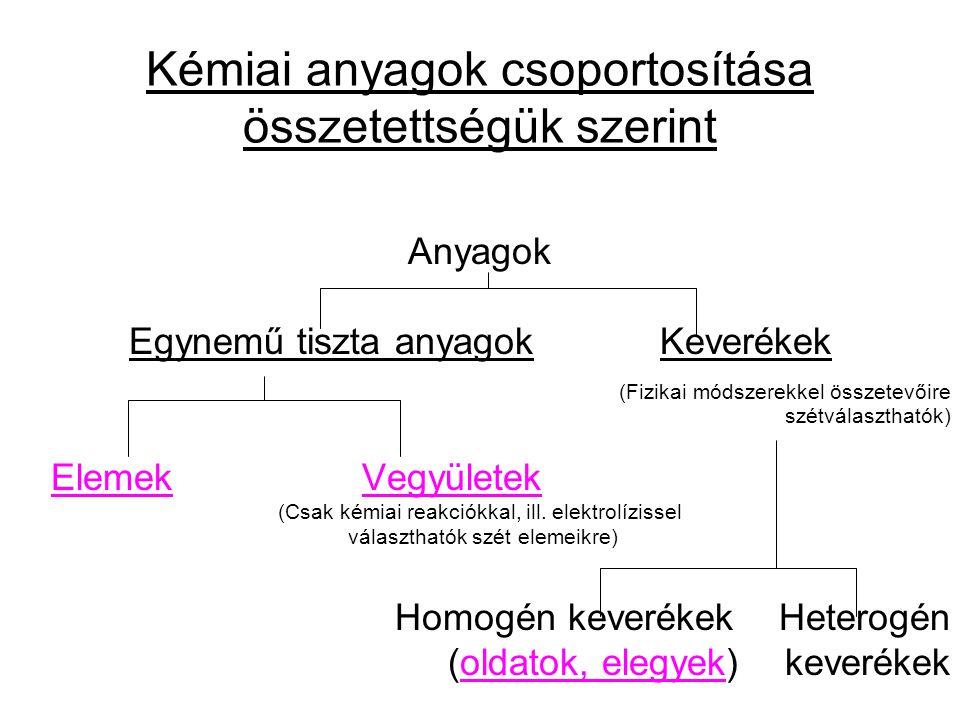 Kémiai anyagok csoportosítása összetettségük szerint